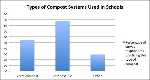 Types of School Composts