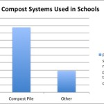 Types of School Composts chart